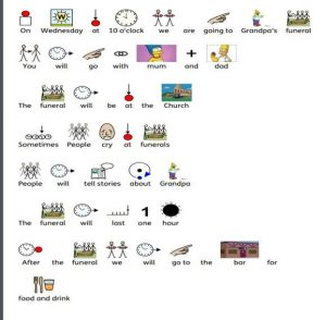 A widgit symbol social story describing a funeral. This story is made up of pictures and text describing what will happen on the day.